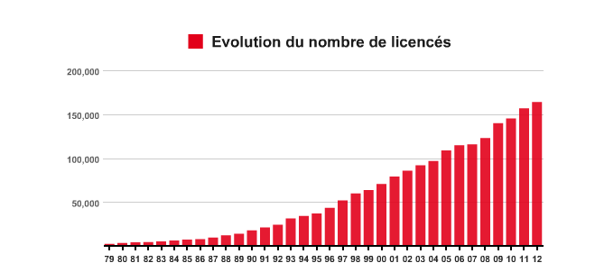 licence FFBad