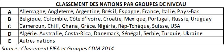 Classement nations