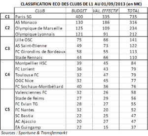 Classification éco clubs