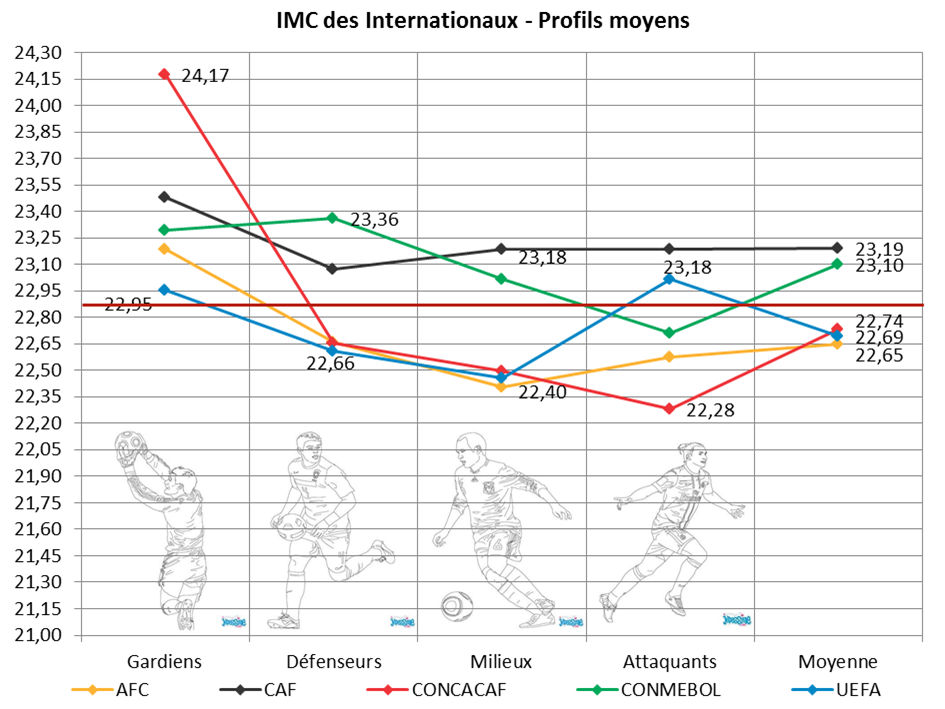IMC moyenne